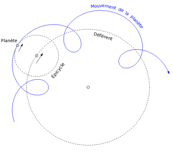 Epicyclic orbits around Earth allowed for the brightness of planets to change and kept the orbit (deferent) circular.   Dhenry/Wikimedia Commons  (CC BY 1.0)
