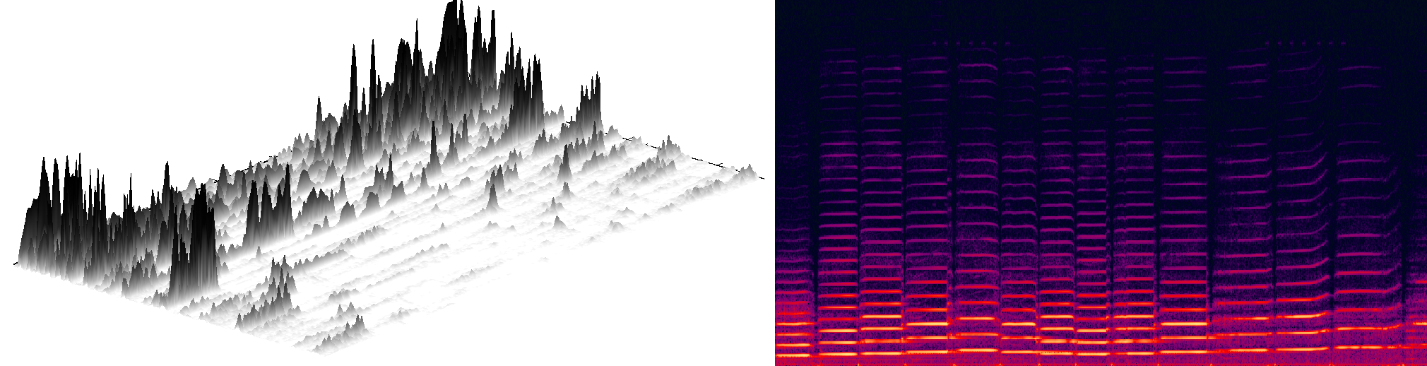 A 3D surface spectrogram generated from a piece of music (left), and the s  pectrogram of violin music (right).   The pattern generated is unique like a fingerprint.   Debianux/Wikimedia Commons  (CC BY-SA 3.0); Omegatron/Wikimedia Commons  (CC BY-SA 3.0)