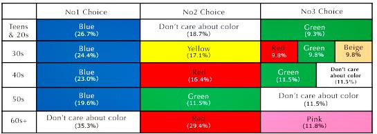 The colors the survey participants chose for the gifts for acquaintances   (Source:  https://cancam.jp/archives/547274 )