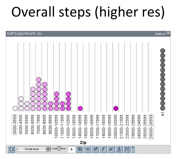 So this time, in bins of 1,000 steps, it does look like my steps tend to be in the 7000s.