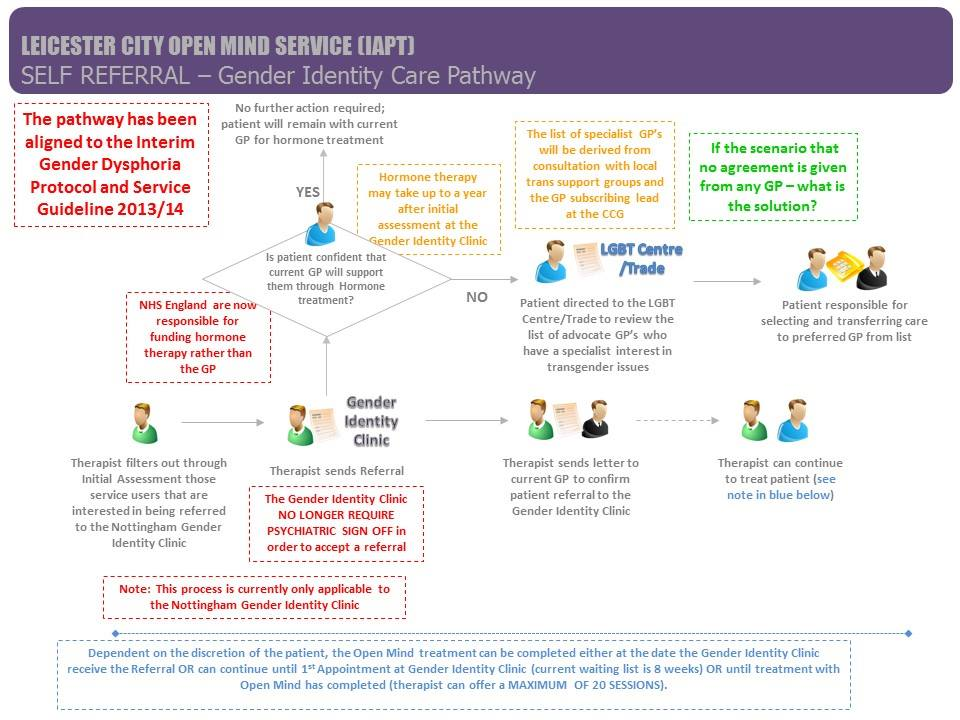 Transgender Care Pathway