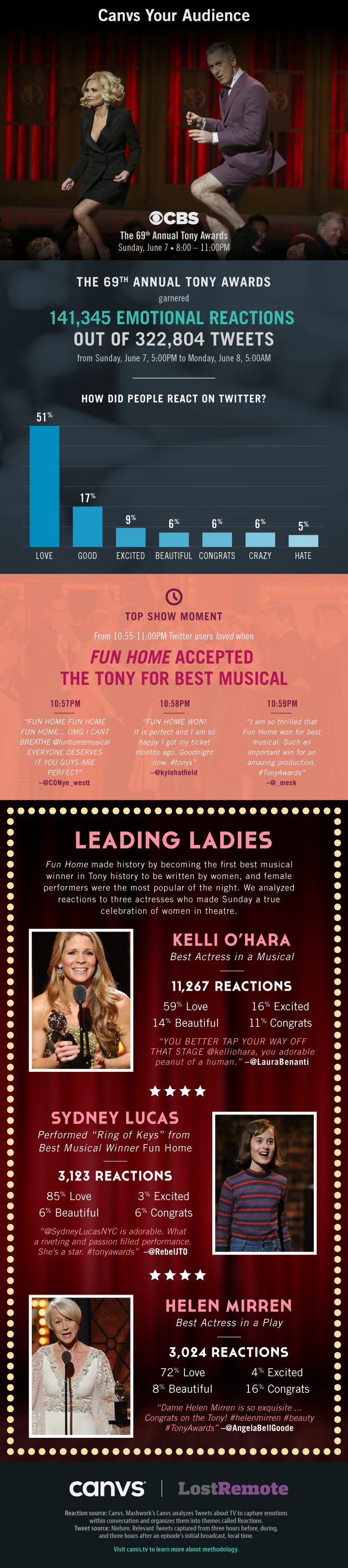 2015TonyAwards_Infographic