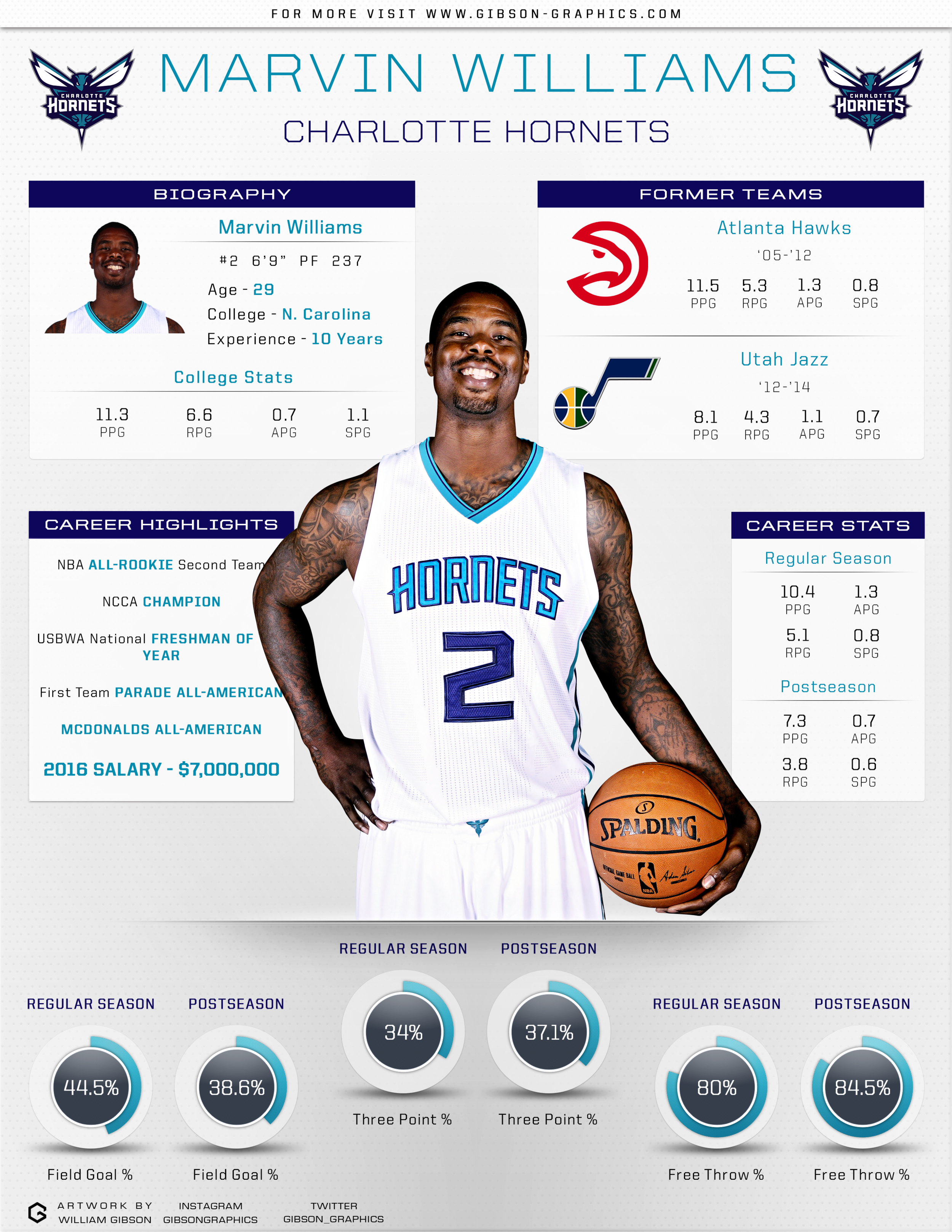 Marvin Williams Infographic