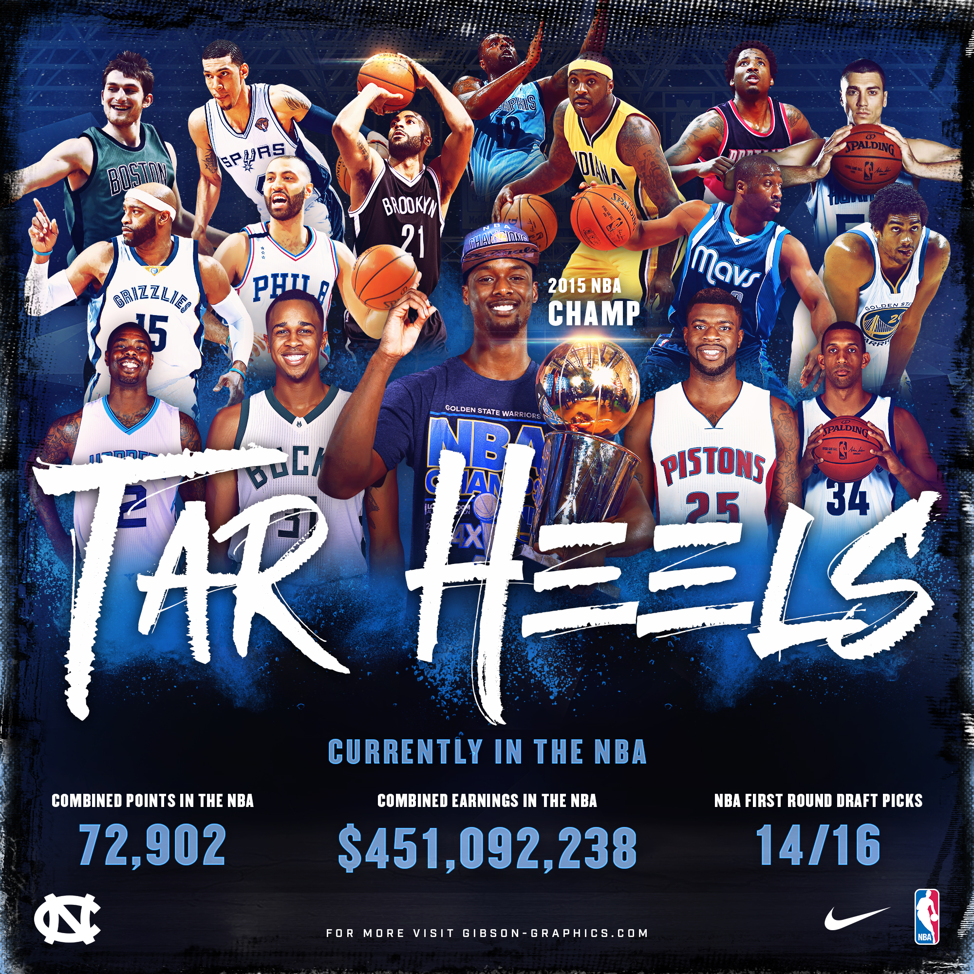 North Carolina Tar Heels In The NBA