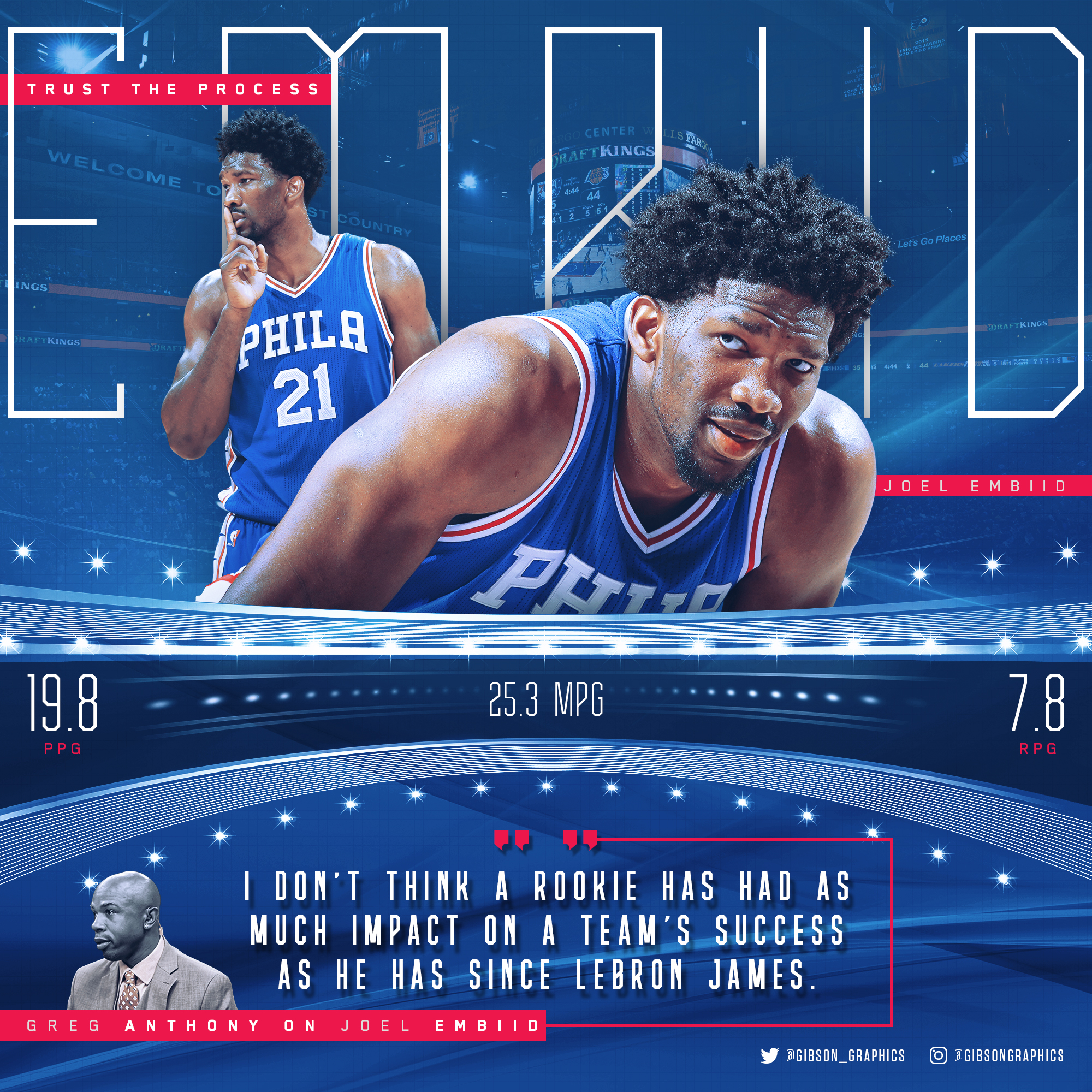 Joel Embiid Infographic