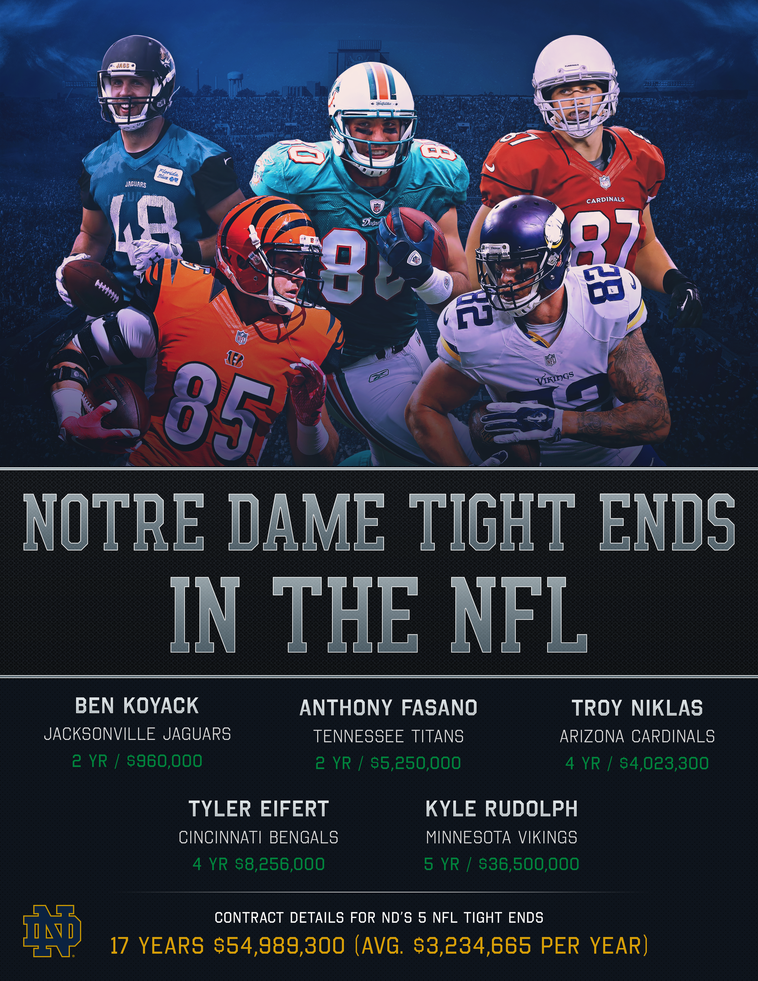 Notre Dame Tight Ends in the NFL