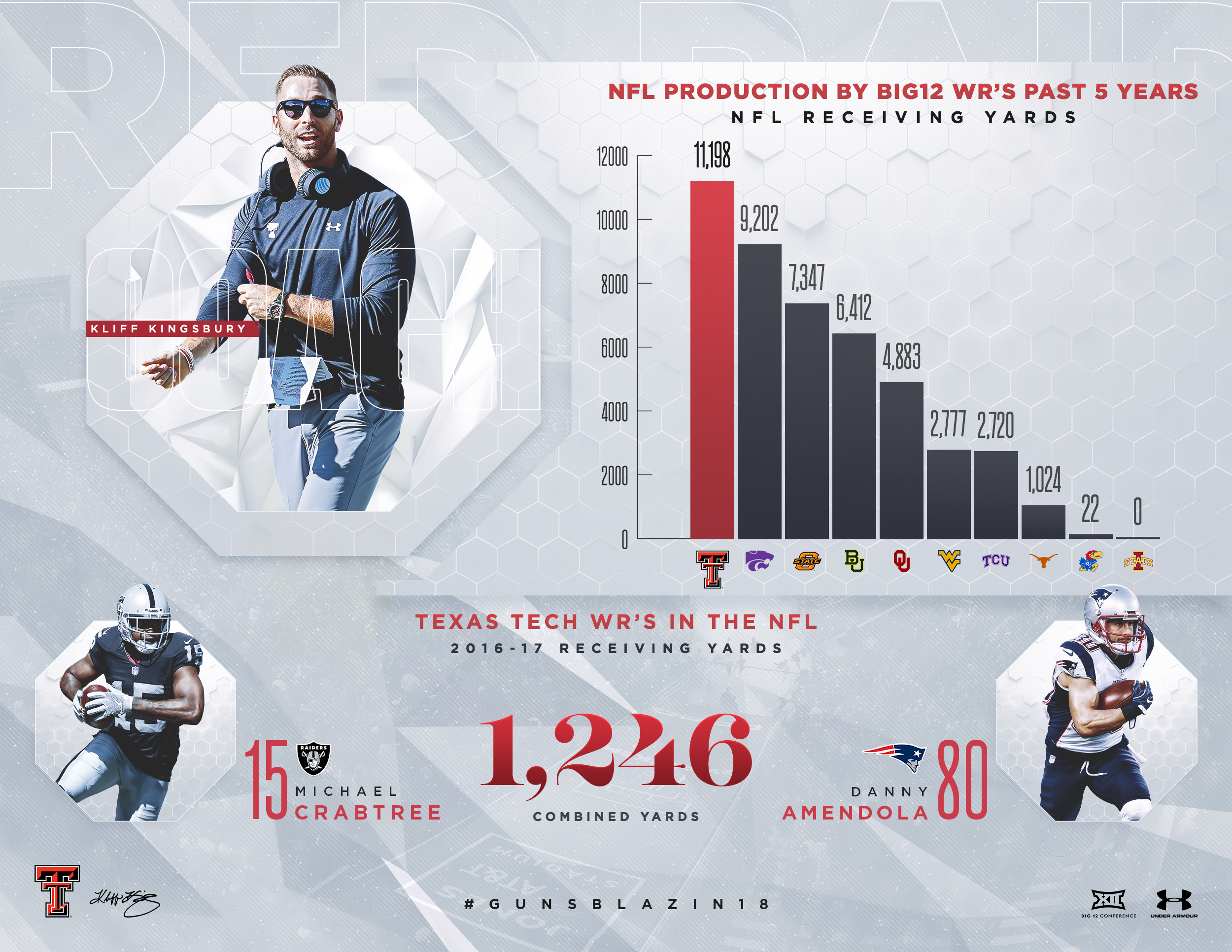 Texas Tech Wide Receivers in the NFL