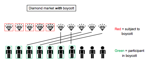 Jim Bushnell 's neat figure illustrating the successful-boycott case. Borrowed from a set of slides on reshuffling.