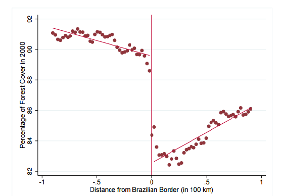 The first key figure from BCO: in 2000, well before Brazil's aggressive anti-deforestation policies, the percent of forest cover was much lower on the Brazilian (right-hand) side of the border.