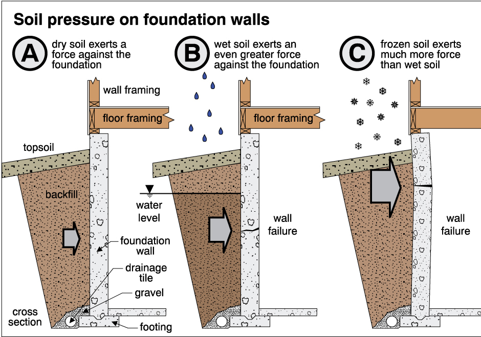 Soil exerts lateral pressure on a foundation