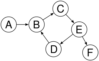 Example of a hypothetical dependency graph of function calls