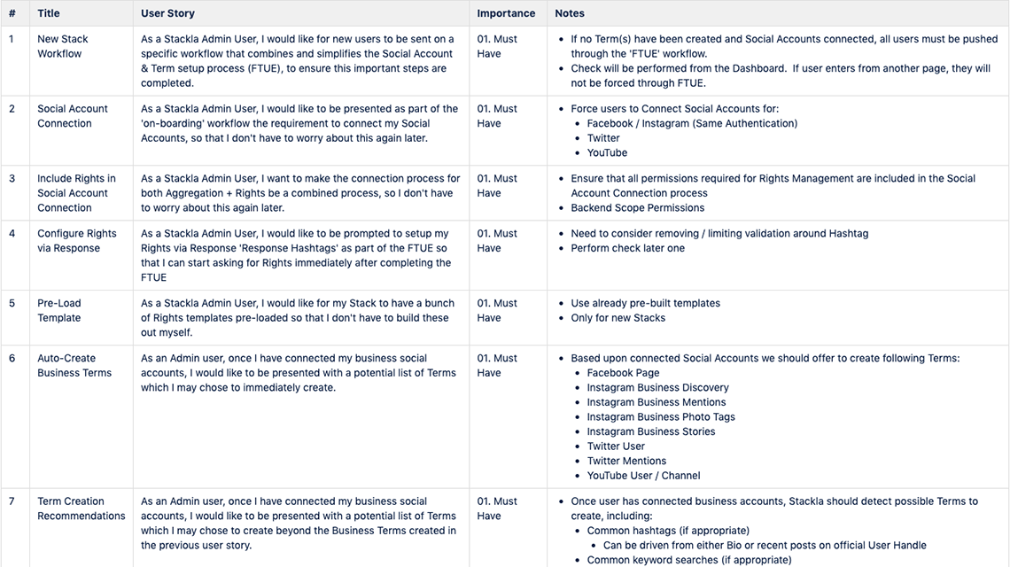 A sample of user stories that shaped the project scope