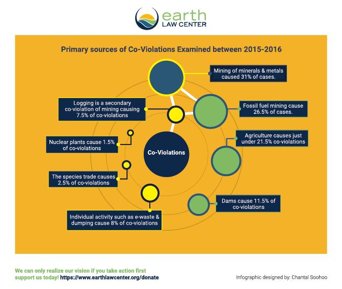 ELC_coviolations_infographic.jpg