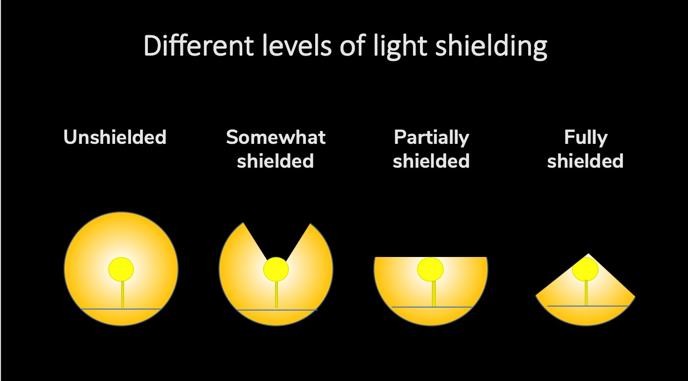 Figure 5 Different levels of light shielding. Created by ELC for this blog.