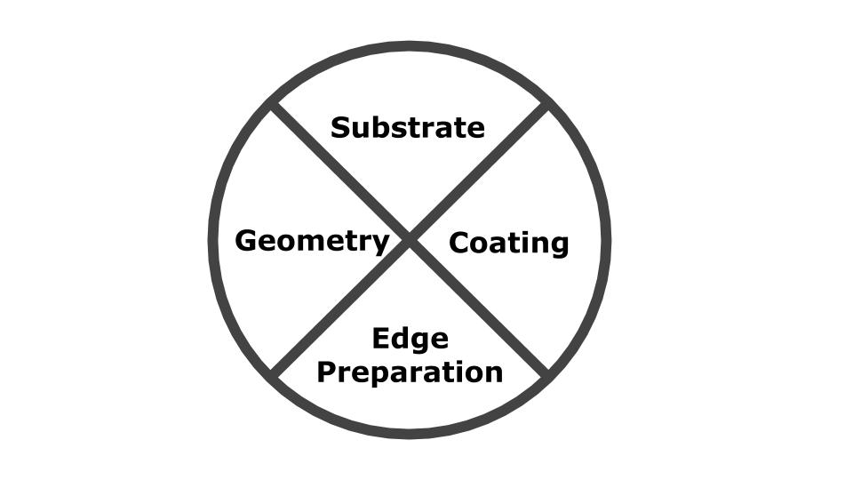 Proper edge preparation is the missing piece to the tooling puzzle