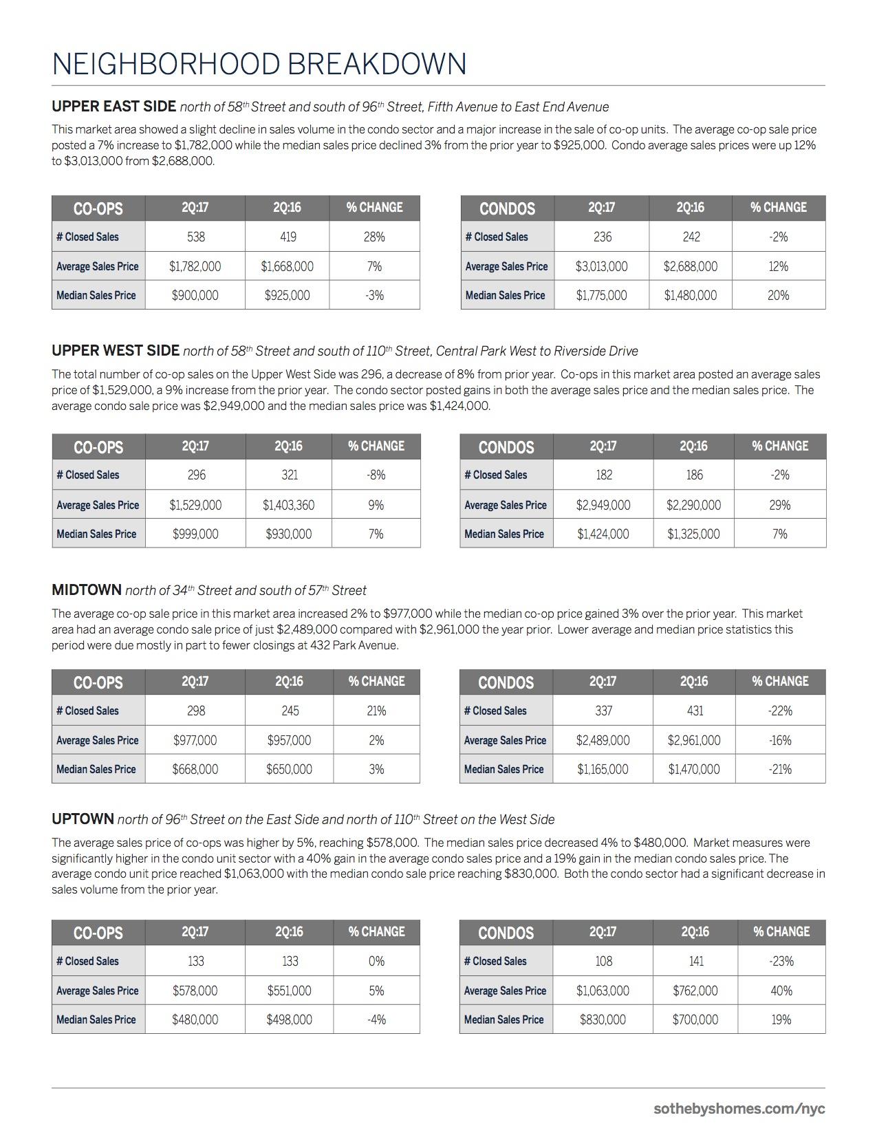 New York City Market Report - Q2 2017_6.jpg