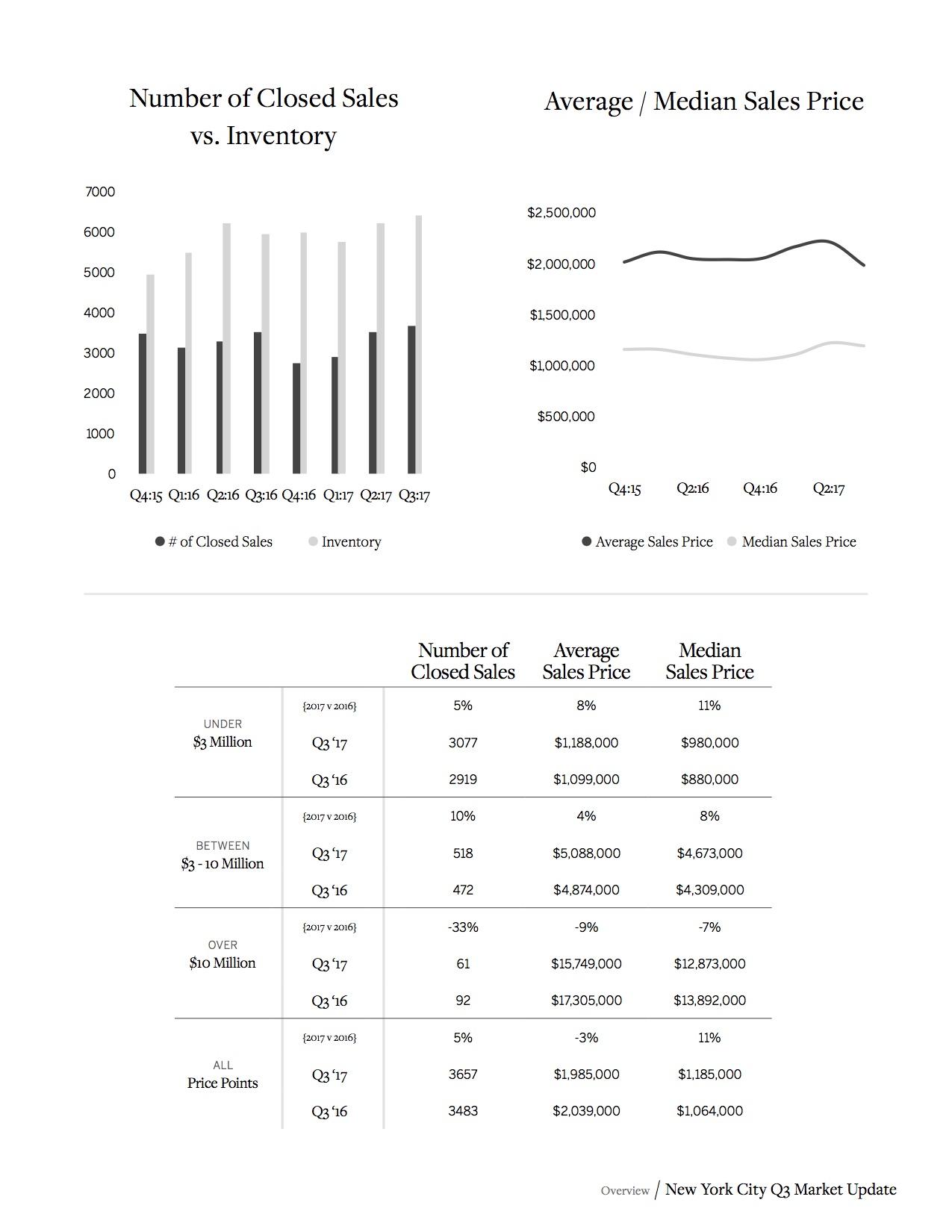SIR New York City Real Estate Market Report_5.jpg
