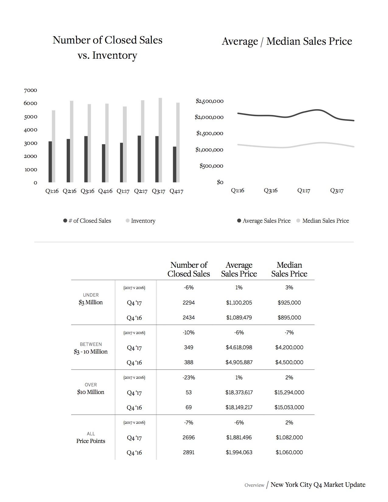 Sotheby's Internation Realty NYC MARKET REPORT_Q4_2017_5.jpg