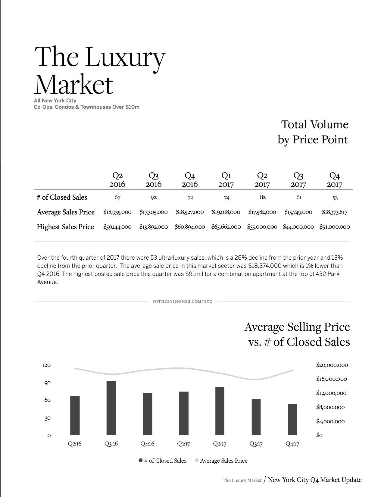 Sotheby's Internation Realty NYC MARKET REPORT_Q4_2017_9.jpg