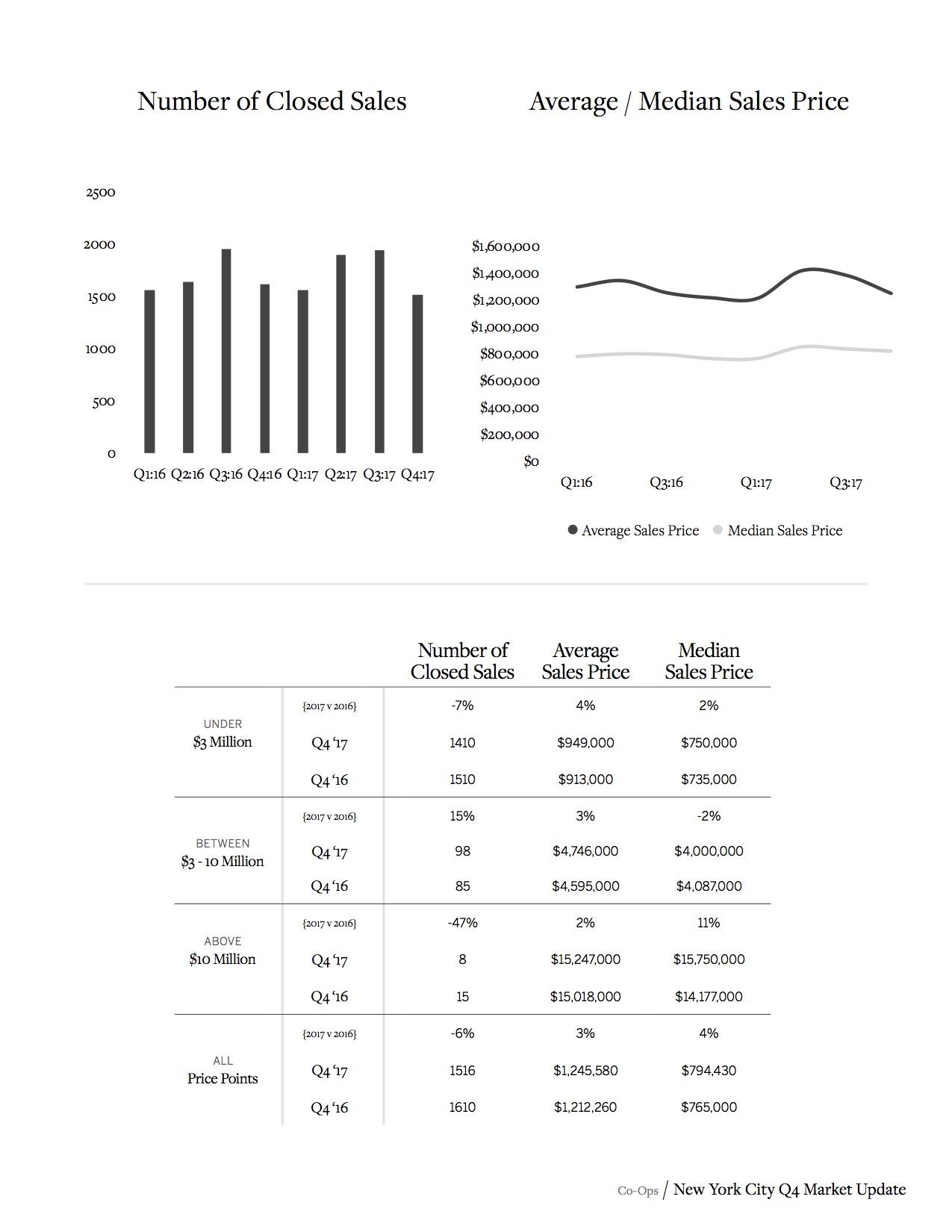 Sotheby's Internation Realty NYC MARKET REPORT_Q4_2017_13.jpg