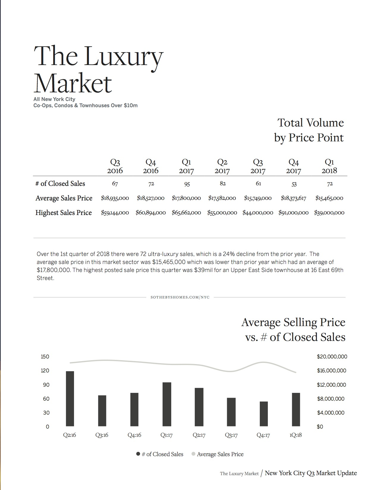 Sotheby's Homes NYC Market Report Q1 2018_9.jpg