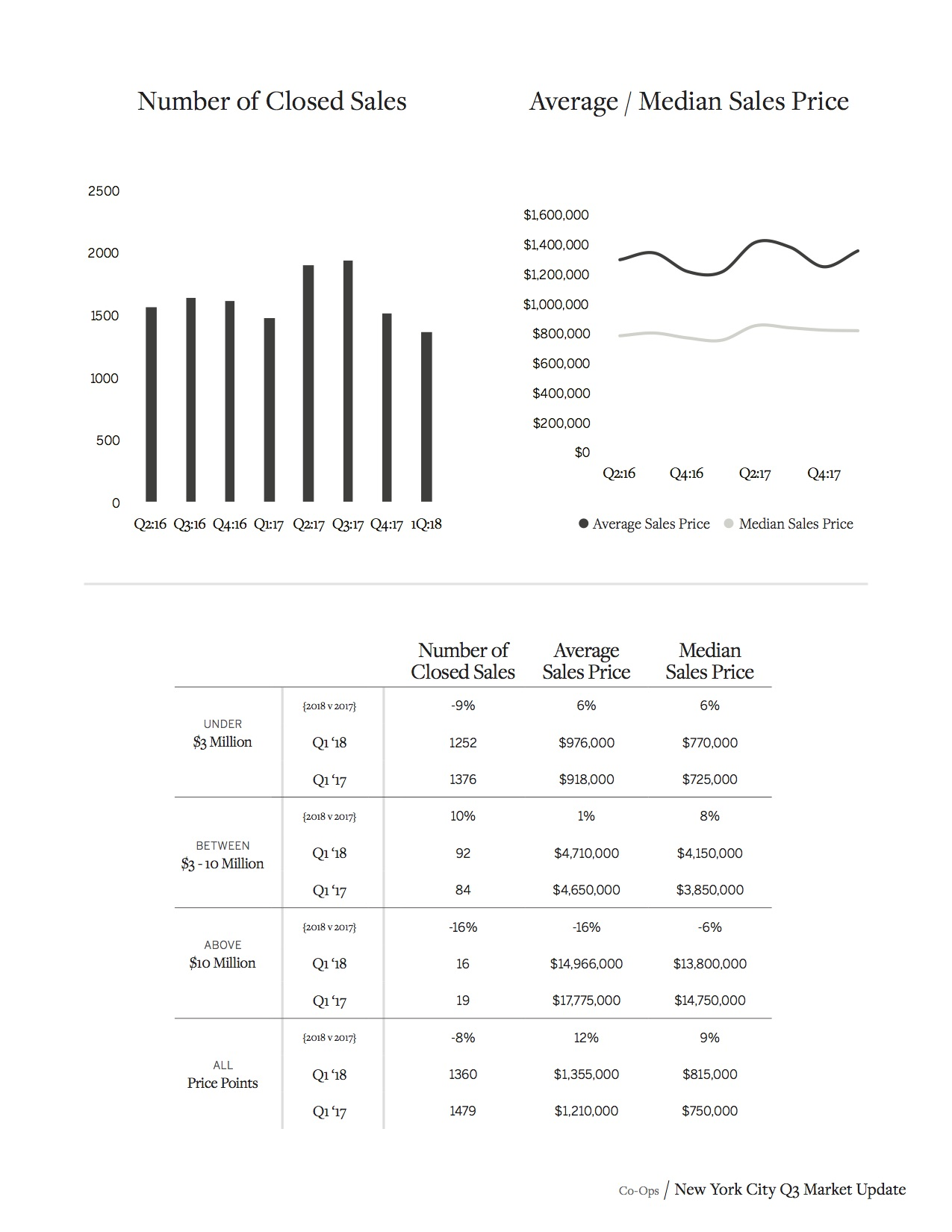 Sotheby's Homes NYC Market Report Q1 2018_13.jpg