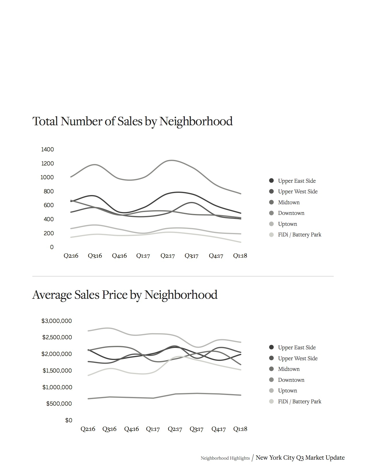 Sotheby's Homes NYC Market Report Q1 2018_17.jpg