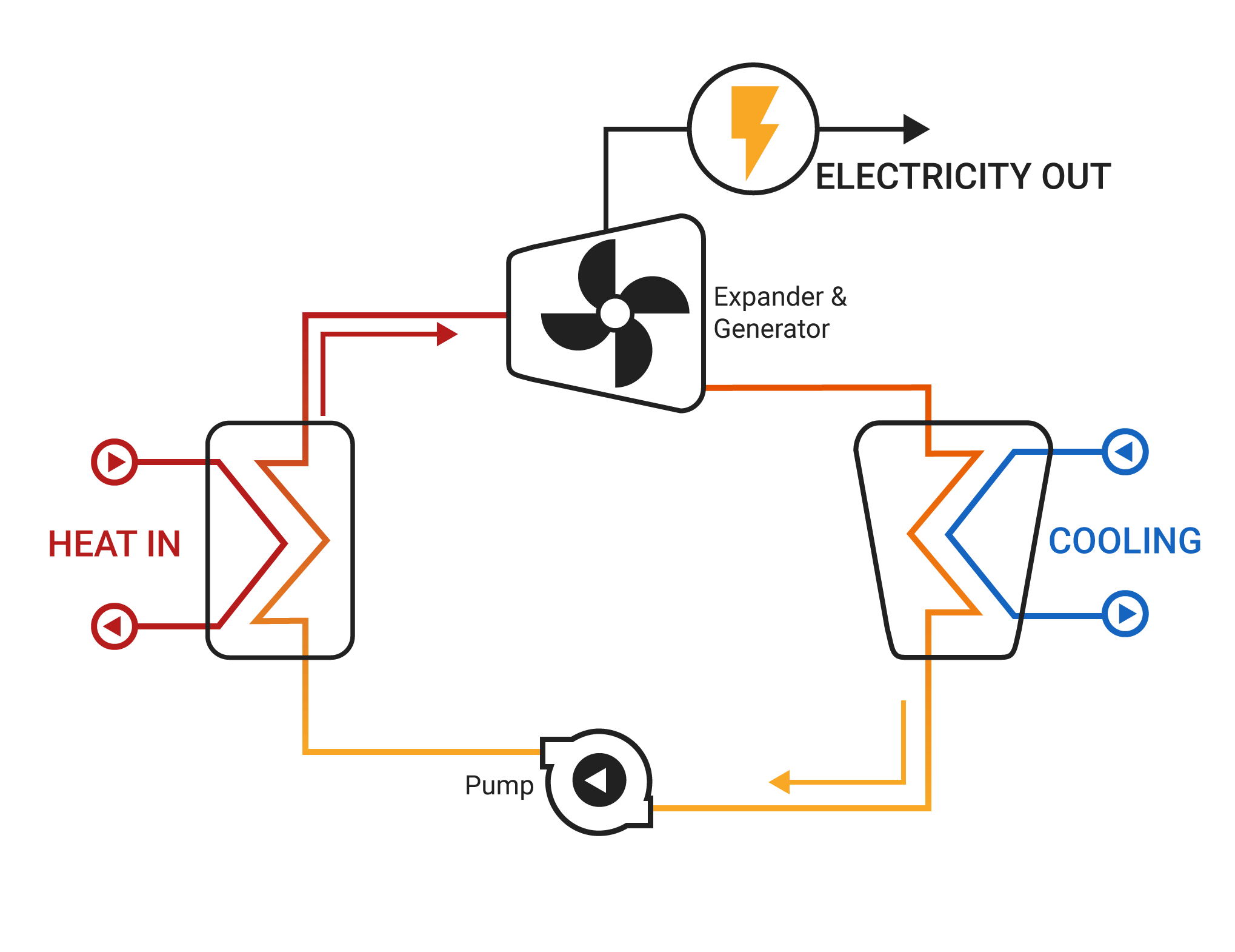 The Rankine Cycle, by which heat is converted into electricity in a closed loop with an expander + generator. The Organic Rankine Cycle follows the same schematic but with a different working fluid in place of water.