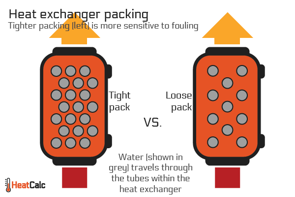 Tight packing (left) is more sensitive to fouling than loose packing (right)