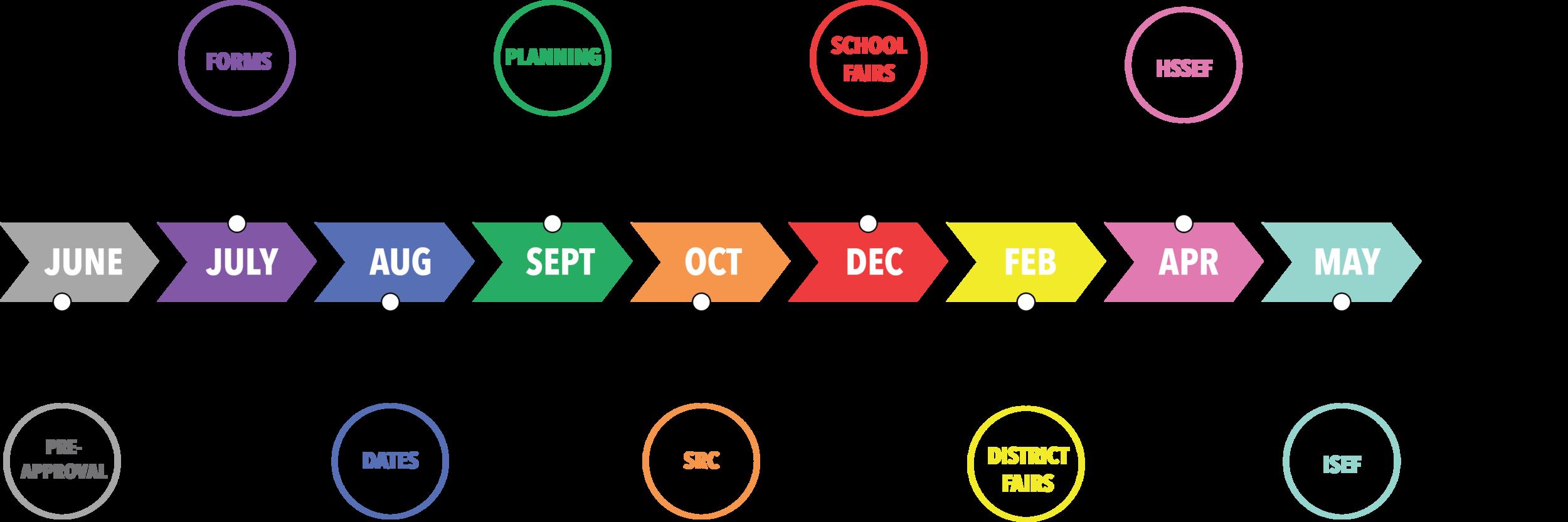 HSSEF 2020 Timeline.png