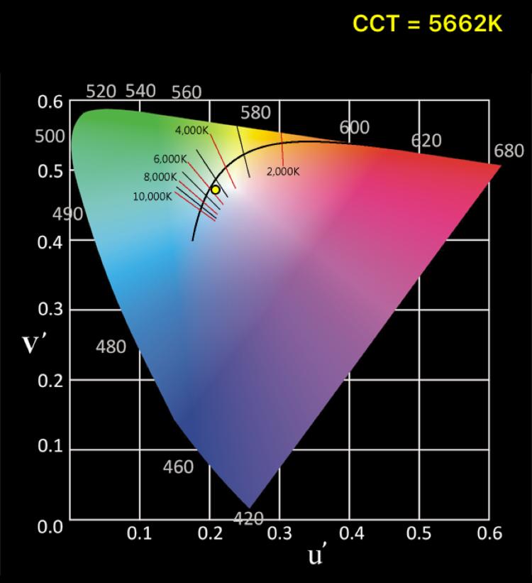 CineFlex-L-Bi-Color-Spectrum-Graphic-Report 2.jpg