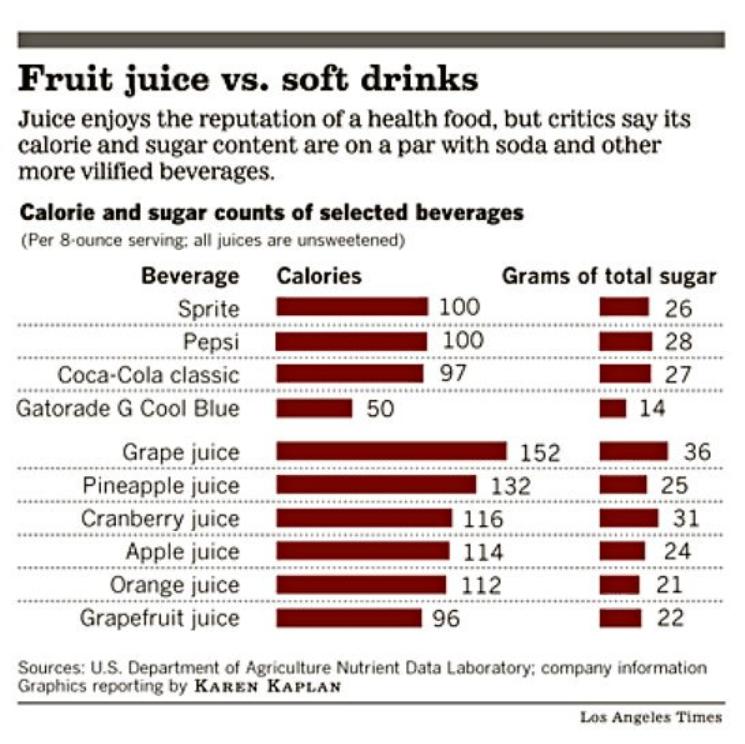 açúcar dos suco versos do refirgerante