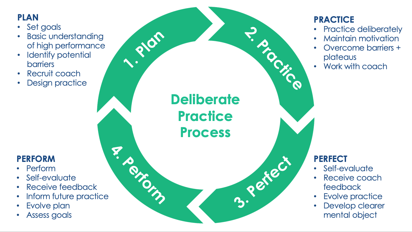 Use our 4-step process to plan and execute your deliberate practice.