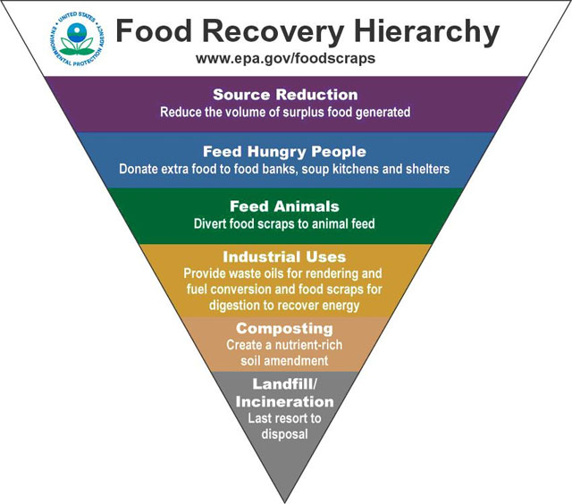 Food Waste Recovery Heirarchy