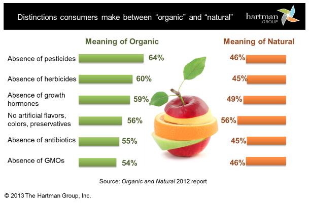 Organic vs Natural Chart - Hartman Group 2013 png