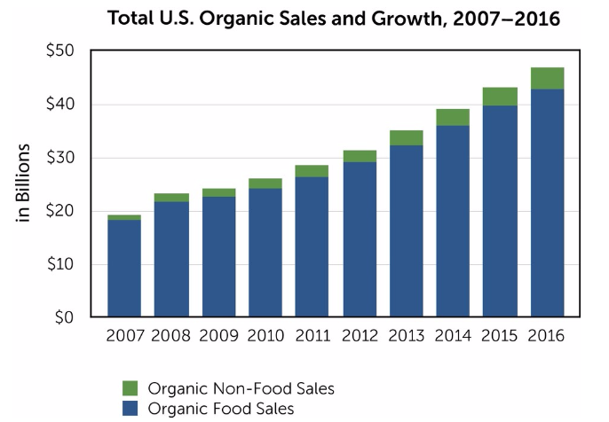 Source: Organic Trade Association, May 24, 2017
