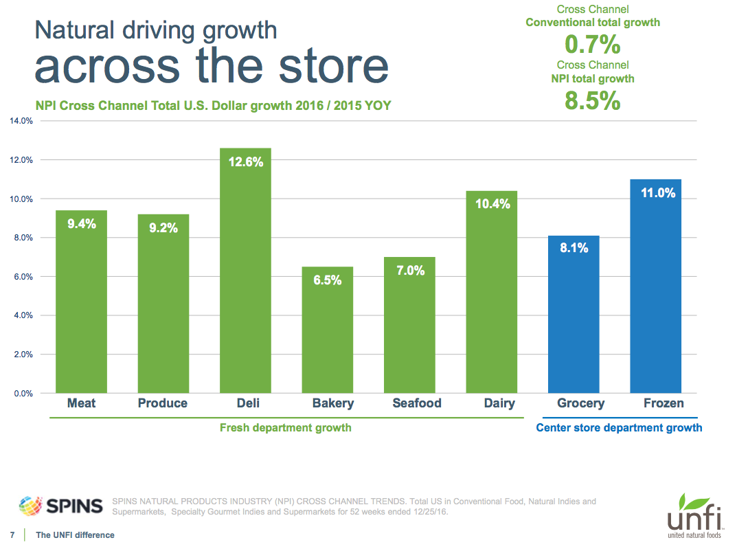 """The perimeter is growing faster than the center of the store,"" noted UNFI Chair Steve Spinner. Source: UNFI."