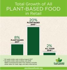 Source:  Plant Based Foods Association