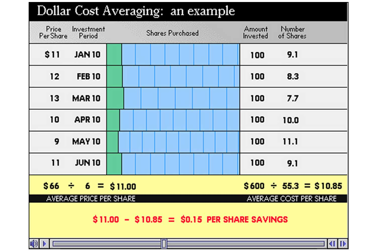 Dollar cost averaging is a strategy to facilitate consistent investment and manage the fluctuating cost of shares over time. This visualization shows how the process works, and the savings that can be achieved.