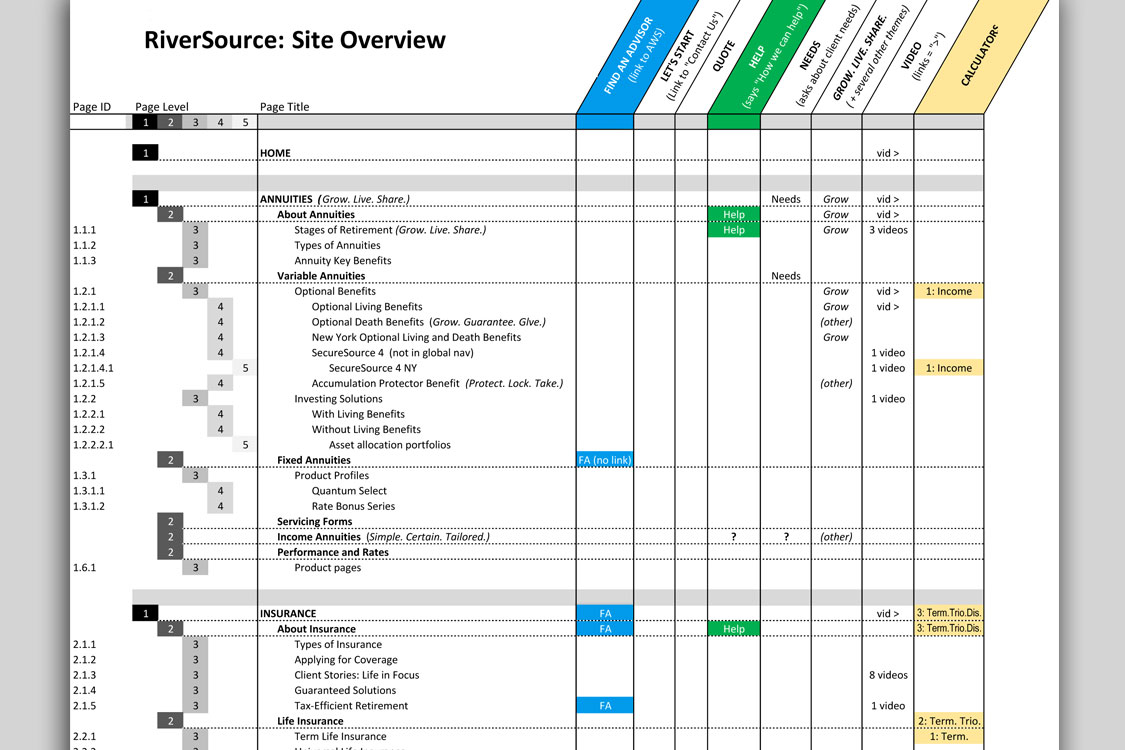 We partnered with the RiverSource business team to help identify needs and improvements. To support this analysis, I periodically created a map to provide an overview of the site architecture and where assets were being used.