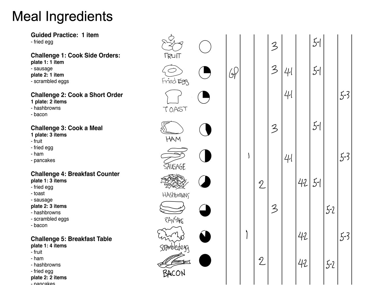 I documented each key feature of the game. This table shows the ingredients for each meal.