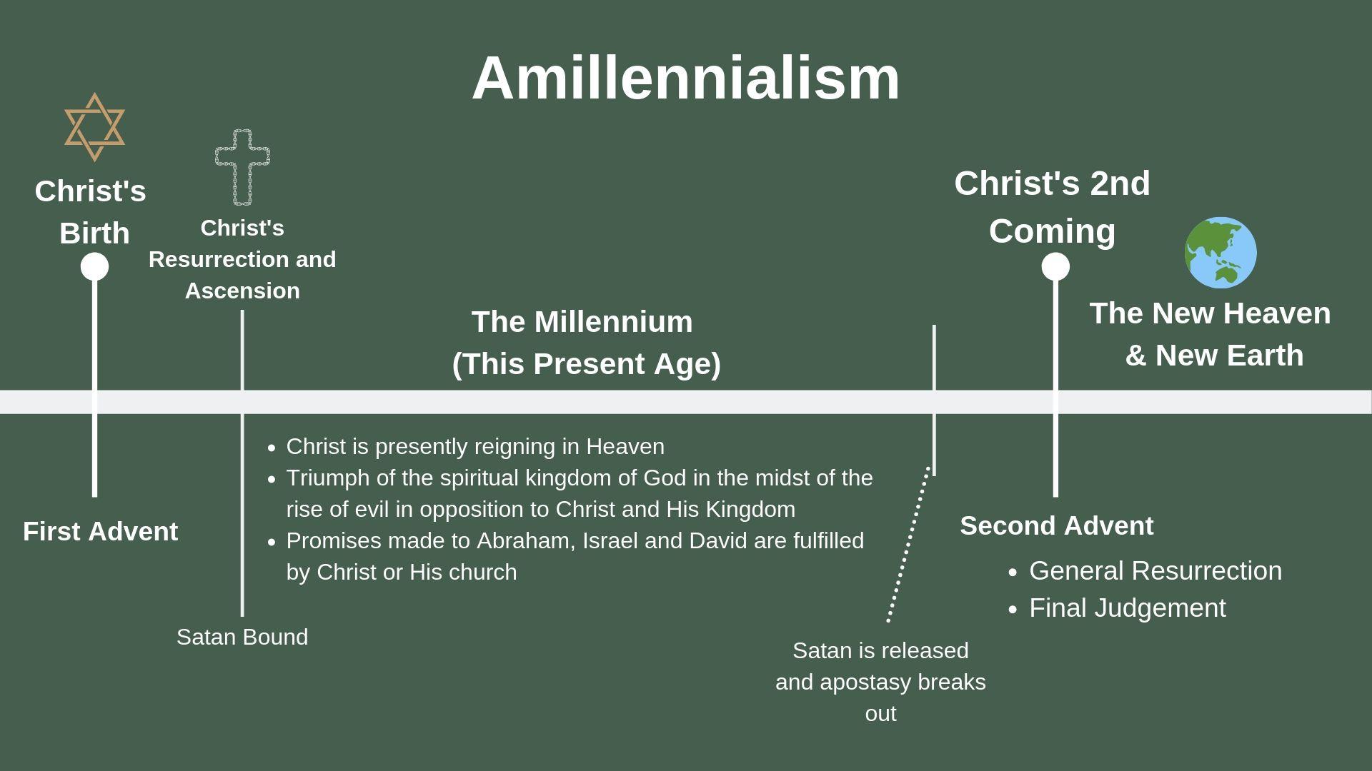 Amillennialism.jpg