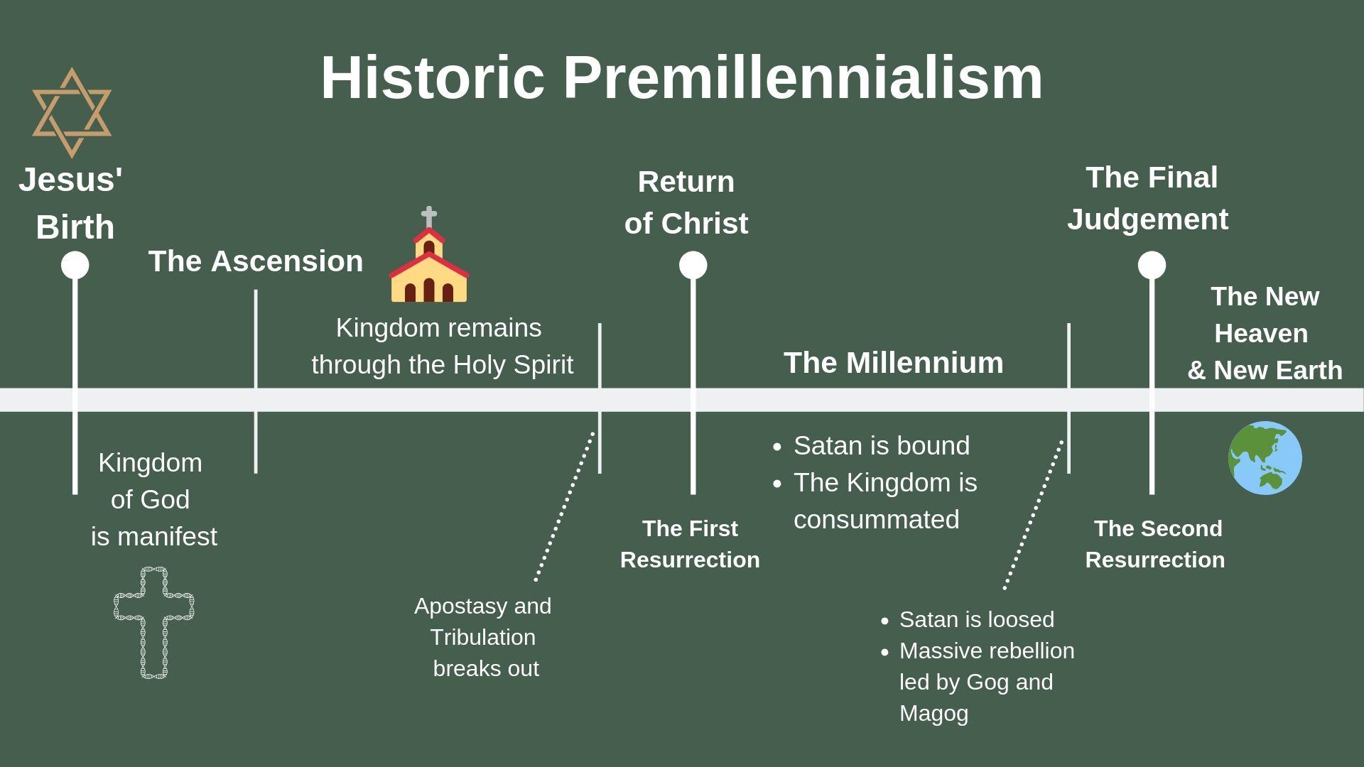 Historic Premillennialism.jpg