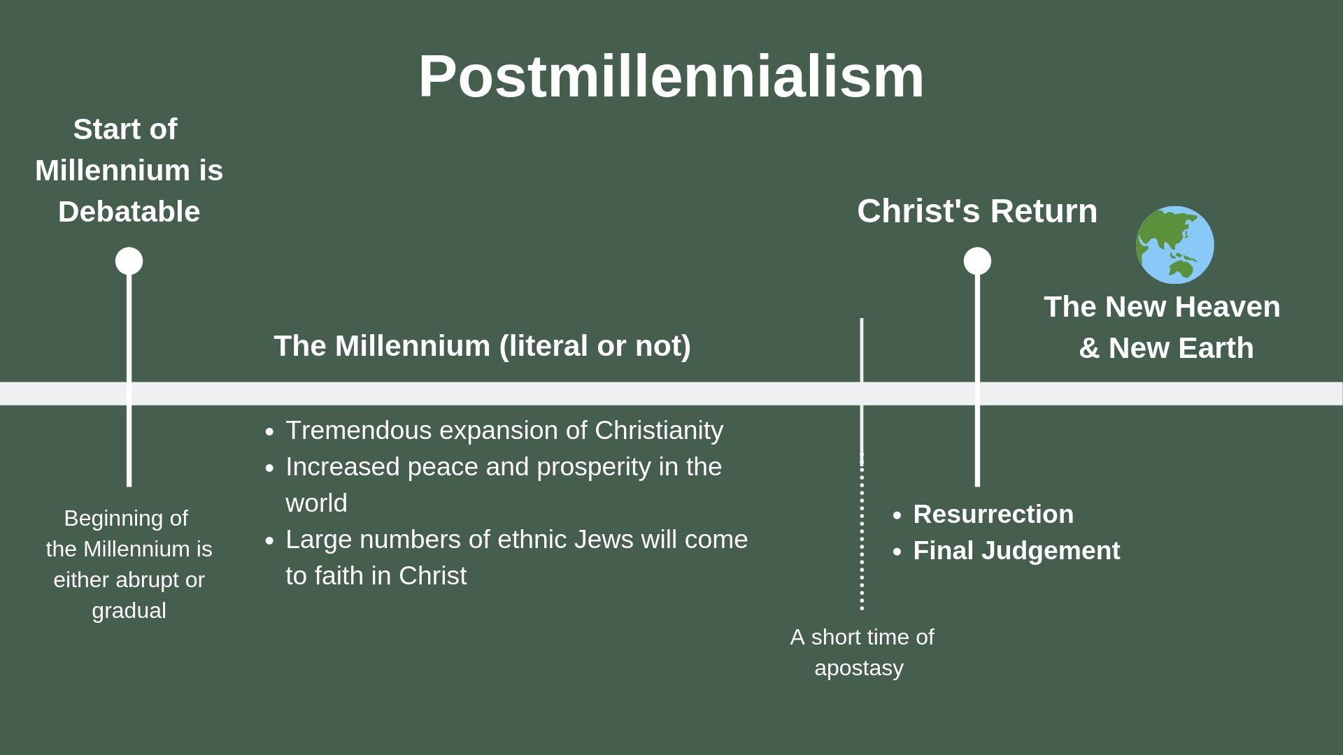 Postmillennialism.jpg