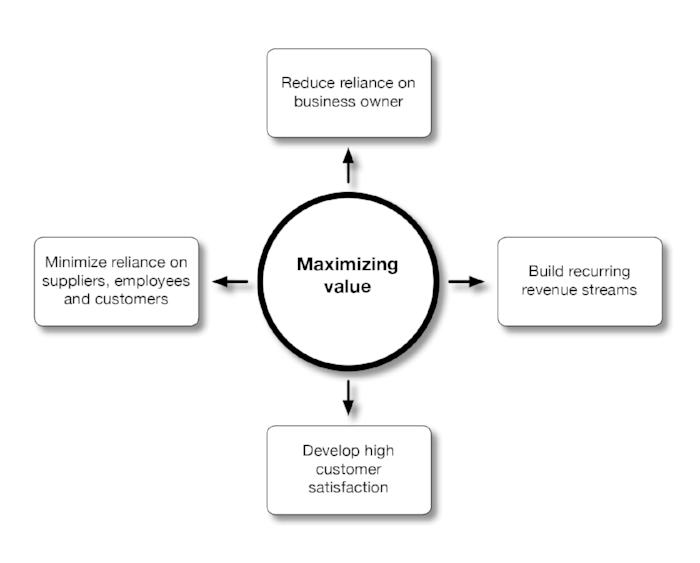 Smart Business Exit_pg148 Maximising value.jpg