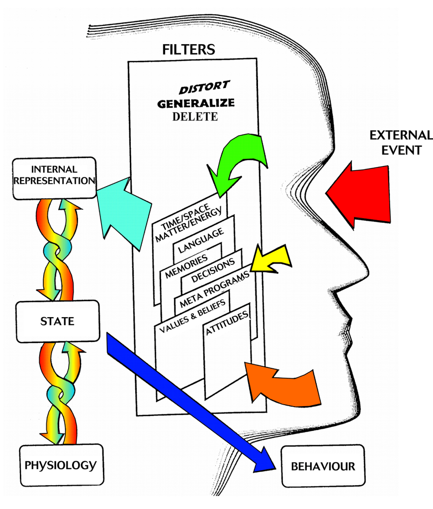 The-NLP-communication-model2.png