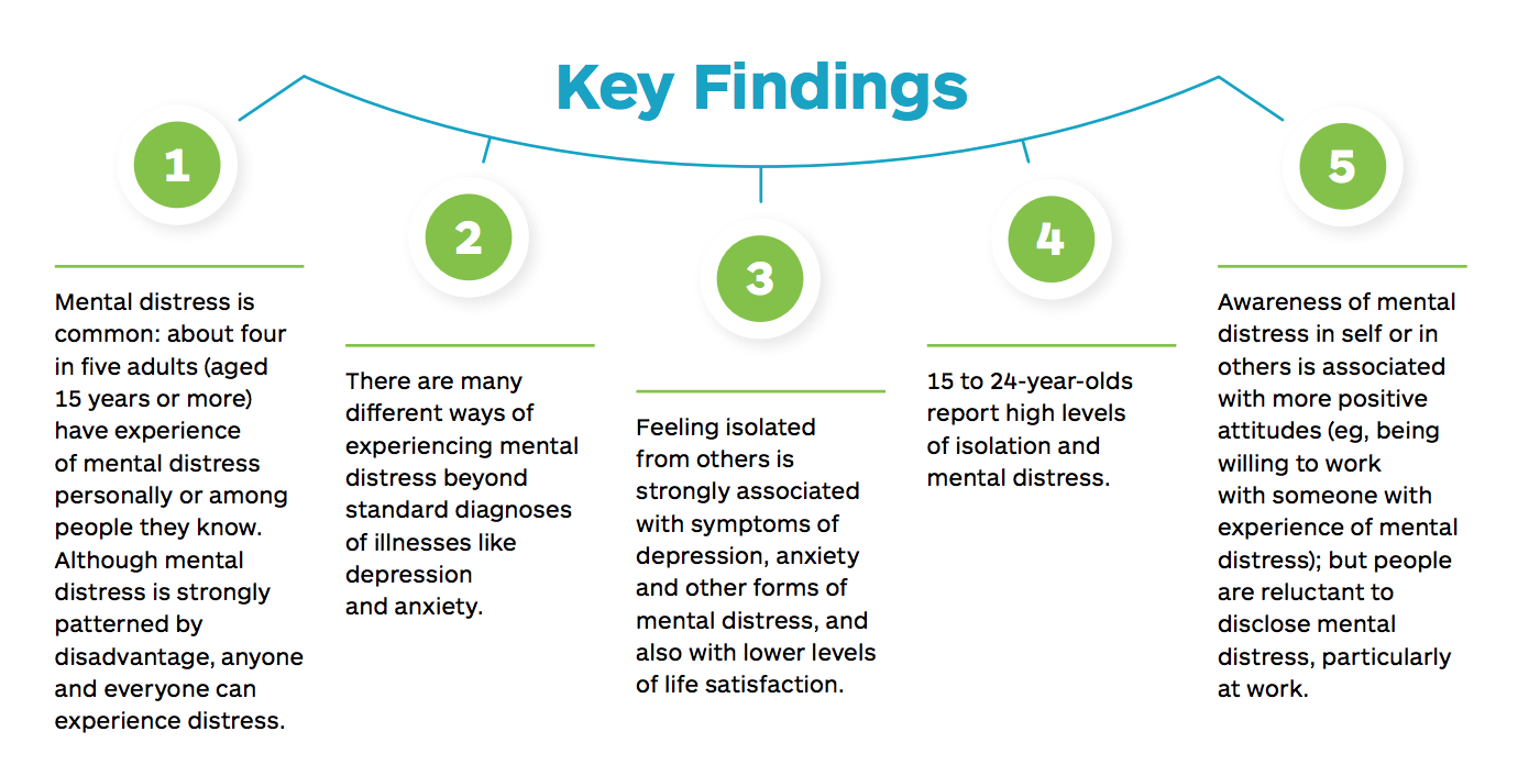 https://www.hpa.org.nz/sites/default/files/Wellbeing-And-Mental-Distress-Snapshot-2016-Final-FEB2018.PDF