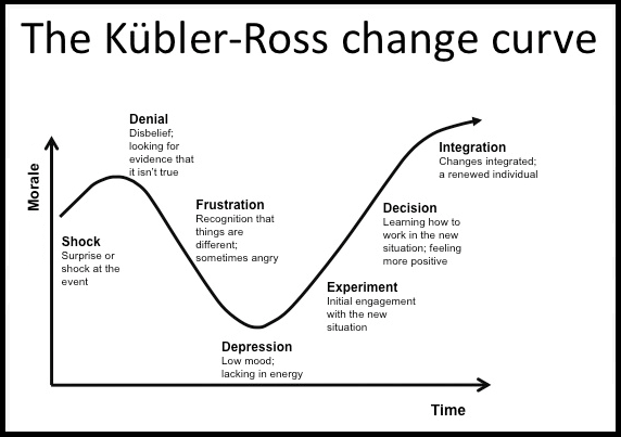 Kubler Ross chnage curve.png