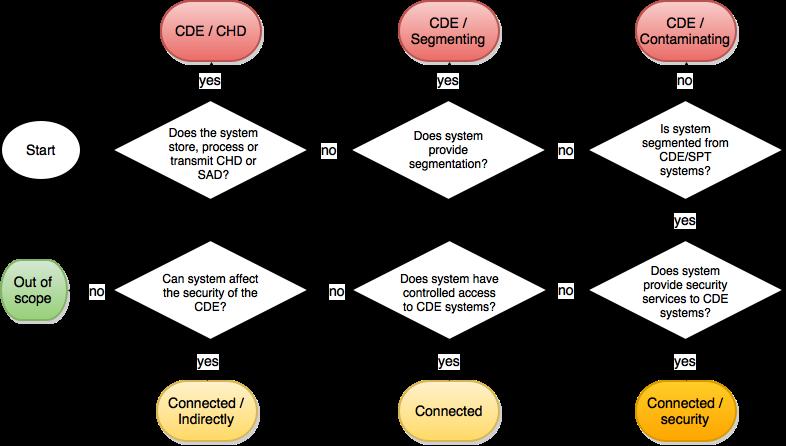PCI Scoping Type Decision tree