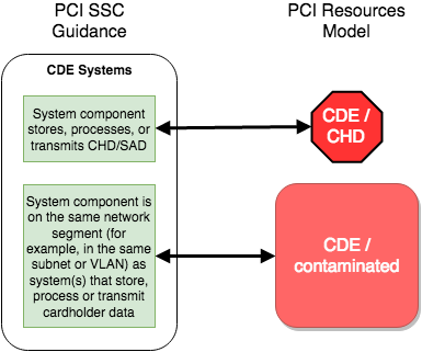 PCI-Resources-council-scope-vs-model-cde.png